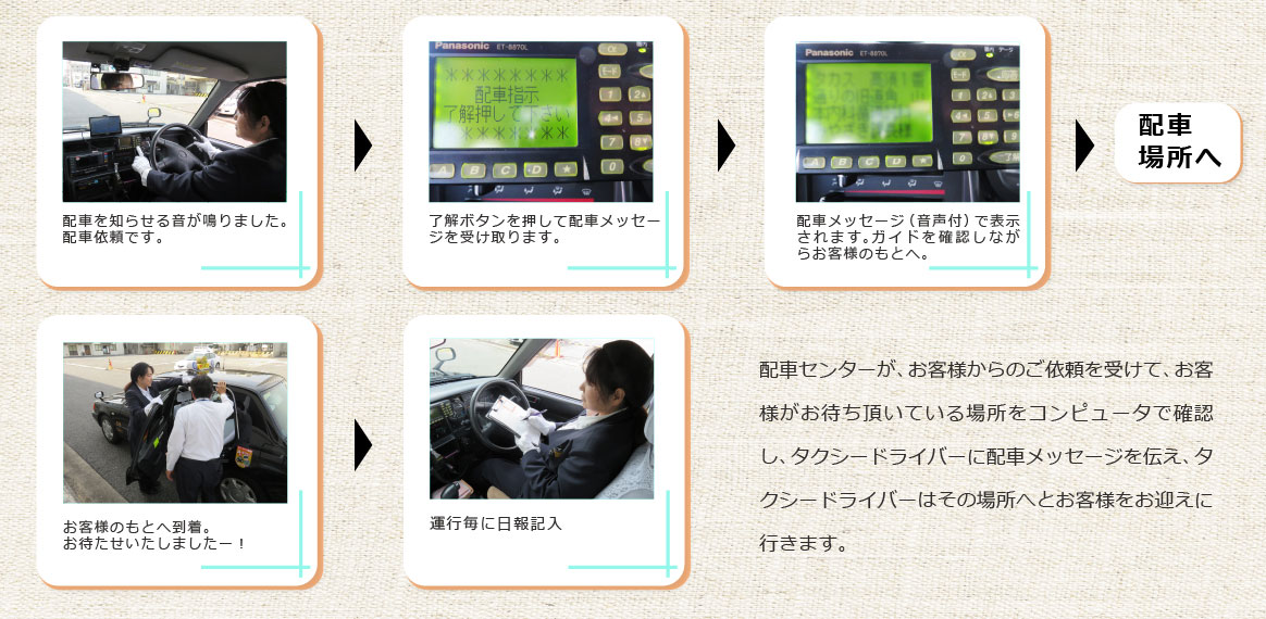 配車センターはお客様からのご依頼を受け、お待ち頂いている場所をコンピューターで確認し、タクシードライバーへ配車メッセージを伝え、ドライバーは指定場所へお客様をお迎えに行きます